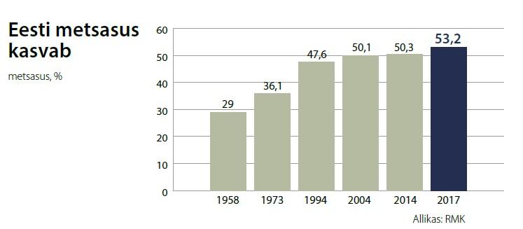 Tabel: metsa ja puidu % Eestis