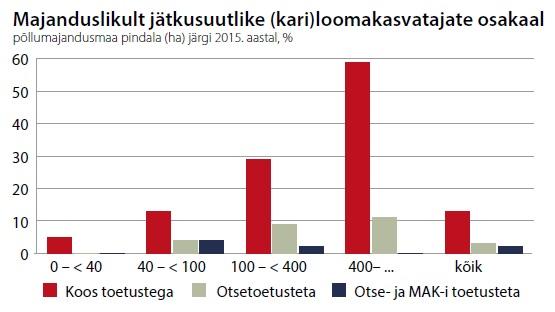 Tabel: ajanduslikult jätkusuutlike kariloomakasvatajate osakaal