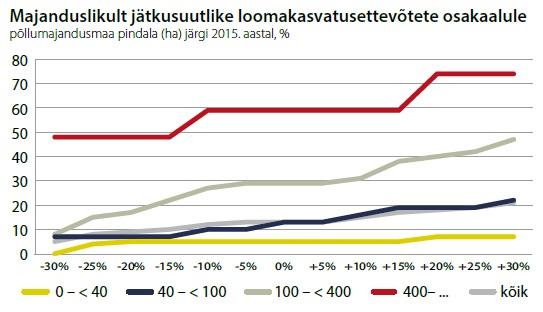 Tabel: majanduslikult jätkusuutlike loomakasvatusettevõtete osakaalule