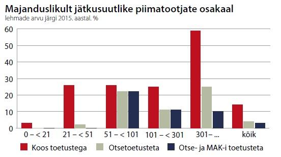 Tabel: majanduslikult jätkusuutlike piimatootjate osakaal