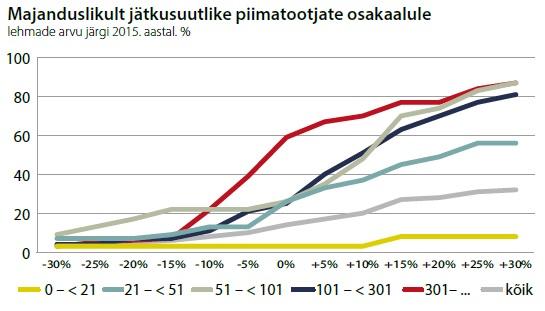 Tabel: majanduslikult jätkusuutlike piimatootjate osakaalule