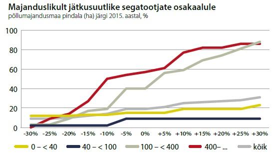 Foto: majanduslikult jätkusuutlike segatootjate osakaalule