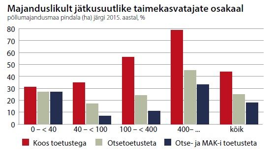 Tabel: majanduslikult jätkusuutlike taimekasvatajate osakaal
