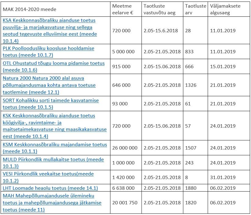 Tabel 1 – keskkonnatoetuste taotluste arvud, eelarved ja väljamaksete algusajad