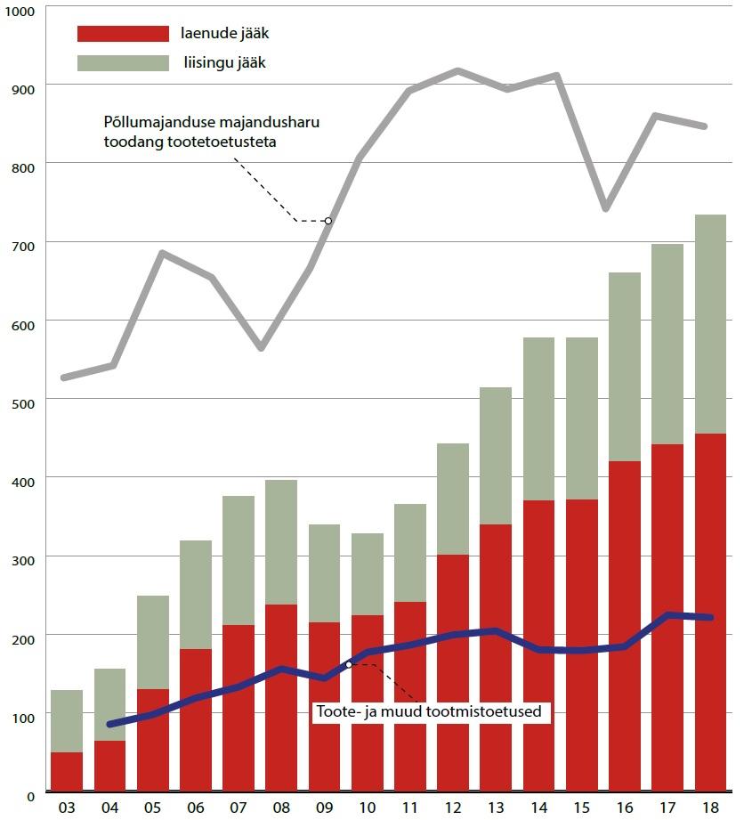 Põllumajanduse, metsamajanduse ja kalapüügi valdkonna ettevõtete laenude ja liisingute jääk