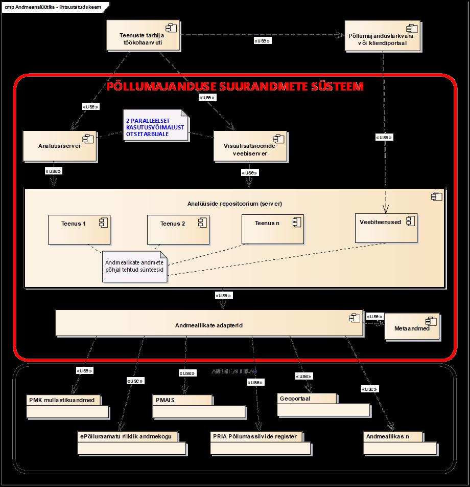 Suurandmed. Andmeanalüütika lihtsustatud skeem. Eesti põllumajanduse suurandmete süsteemi võimalik arhitektuur.