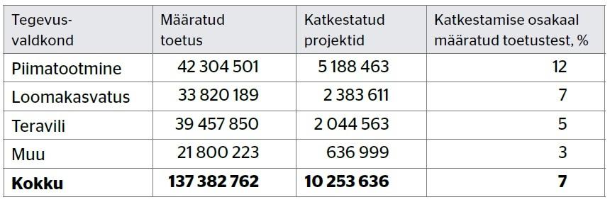 Maaelu arengukava, Meetme 4.1 eelmistest taotlusvoorudest vabanenud raha, eurodes