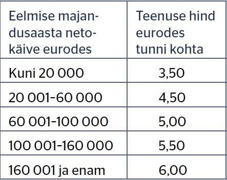 näide tabel