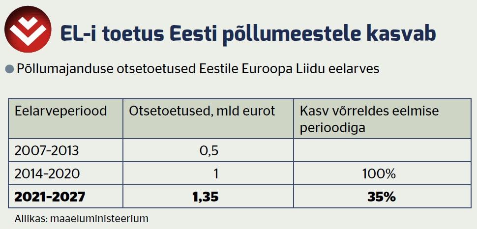 ELi toetus Eesti põllumeestele kasvab