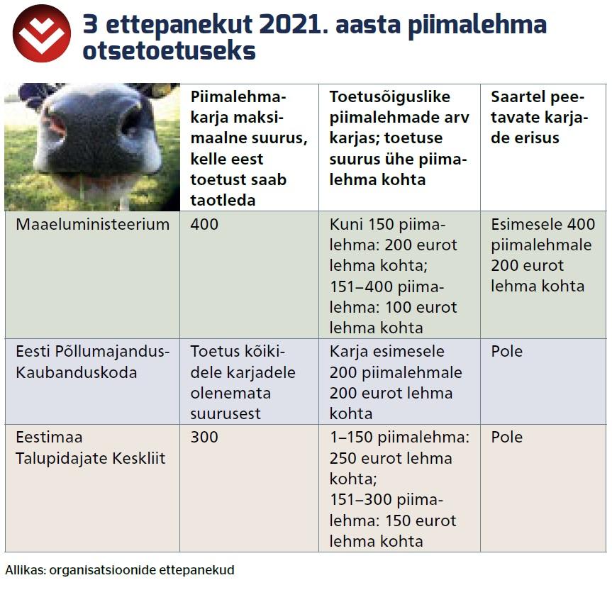 kolm ettepanekut 2021 aasta piimalehma otsetoetuseks