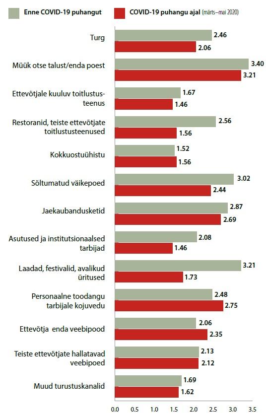 Maaülikooli uuring. Tabel: Märtsist muutus oluliseks personaalne suhtlus tarbijaga