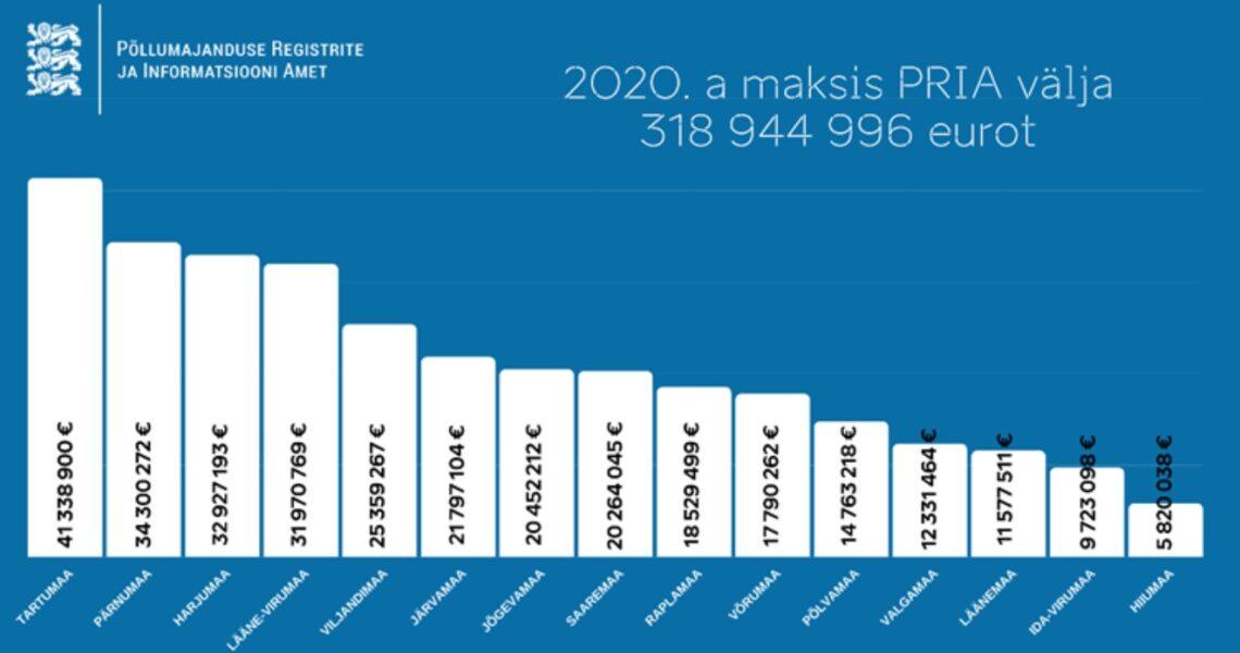 PRIA 2020 maakondade lõikes